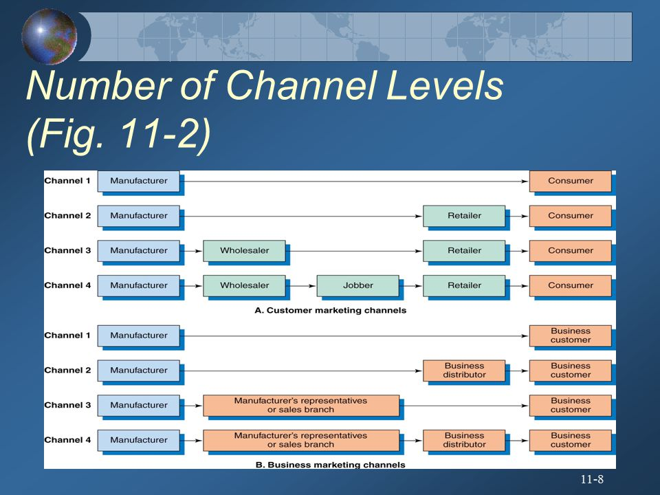 Number of Channel Levels (Fig. 11-2)