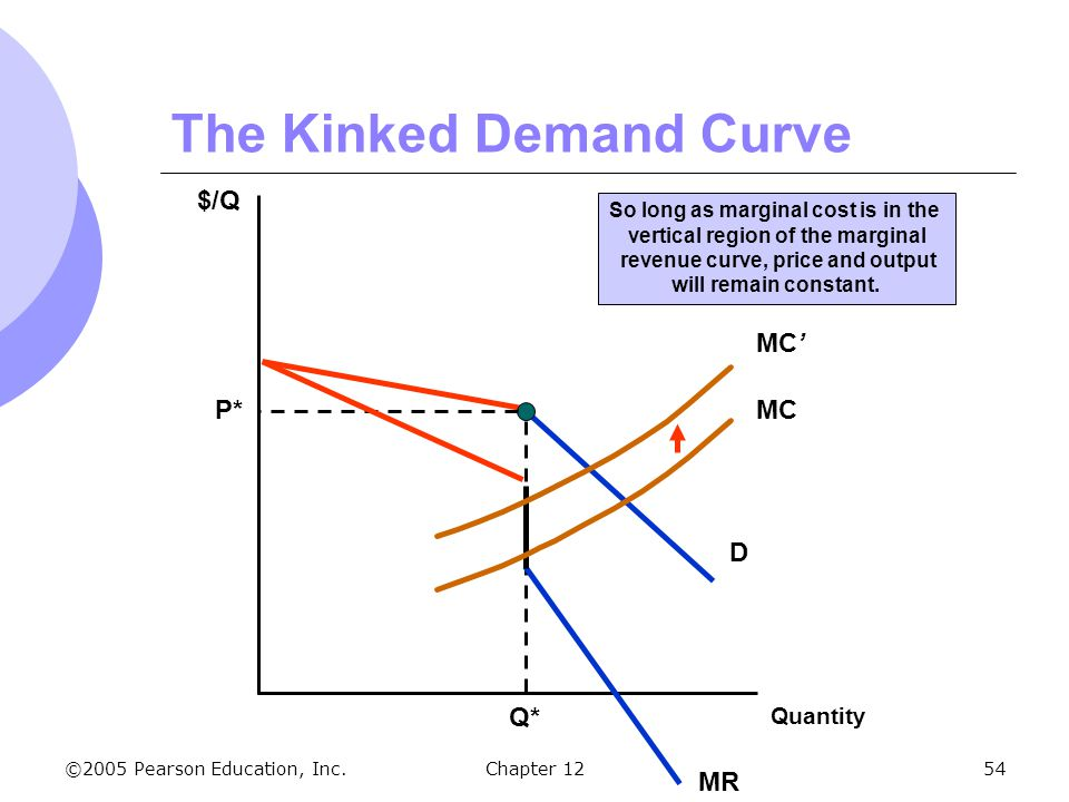 Marginal cost and demand curve