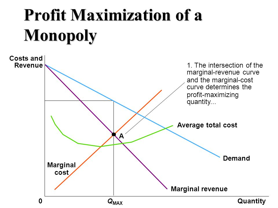 Profit, Cost, and Revenue Functions