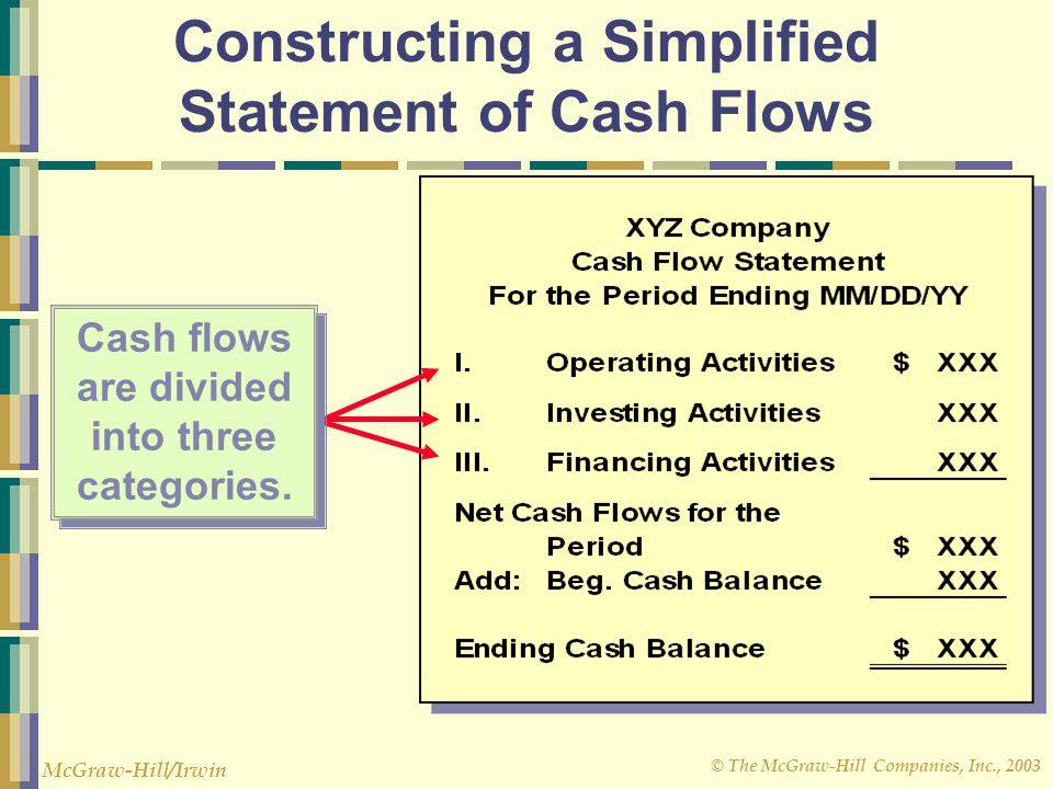 constructing the statement of cash flow The statement of cash flows  constructing a portfolio: 502:  free cash flow is a term you will become very familiar with over the course of these workbooks.