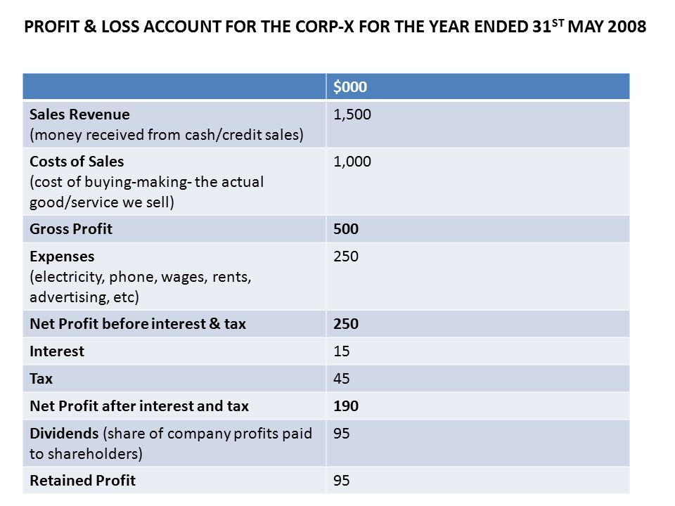 PROFIT & LOSS ACCOUNT FOR THE CORP-X FOR THE YEAR ENDED 31ST MAY 2008