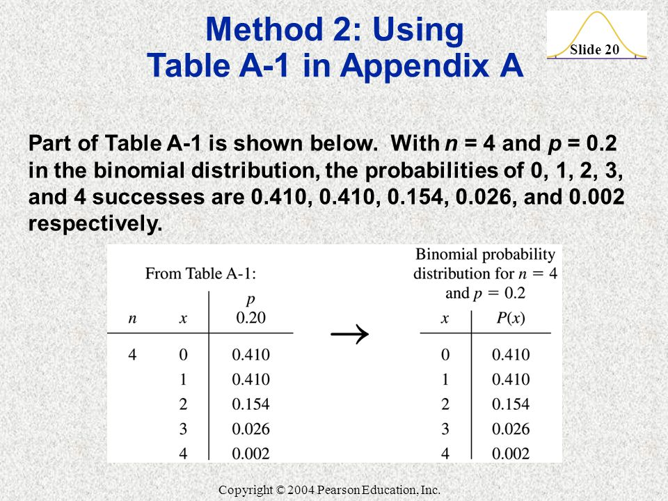 Method 2: Using Table A-1 in Appendix A