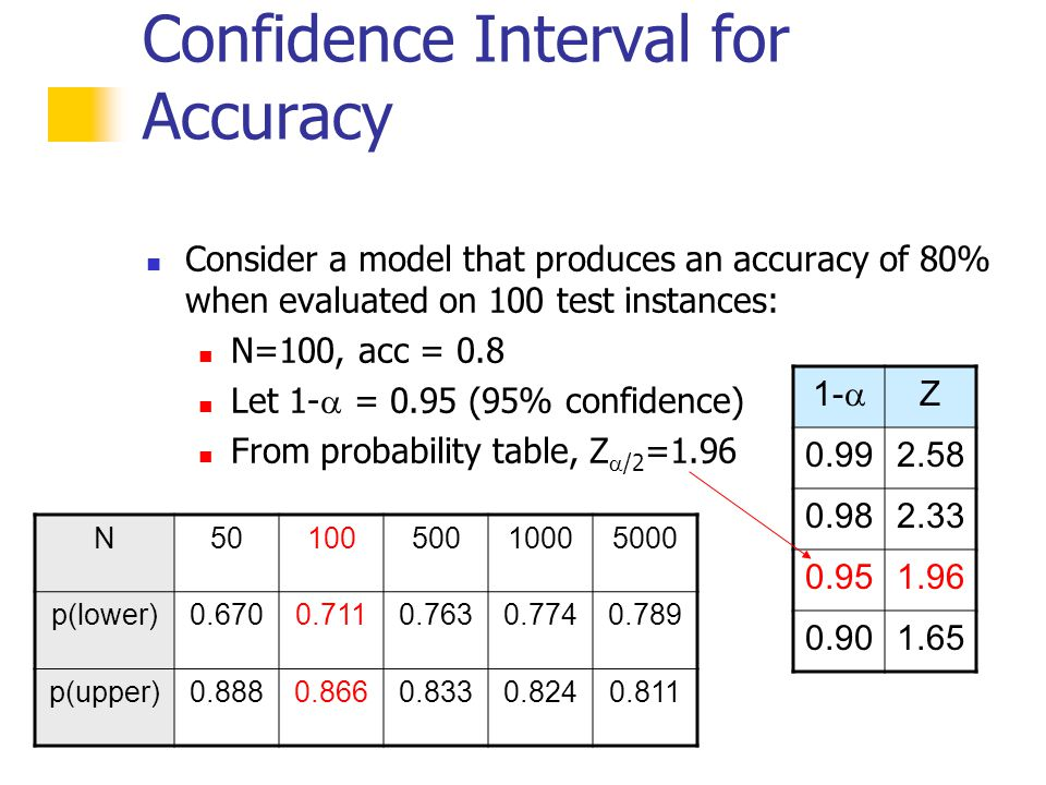 Model evaluation instructor qiang yang ppt video online for Z table 99 confidence