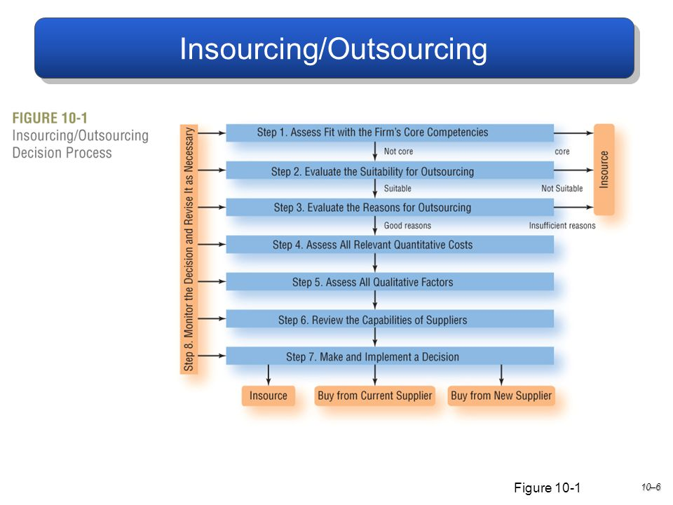 Outsourcing And Insourcing : Class chapter supply management ppt download