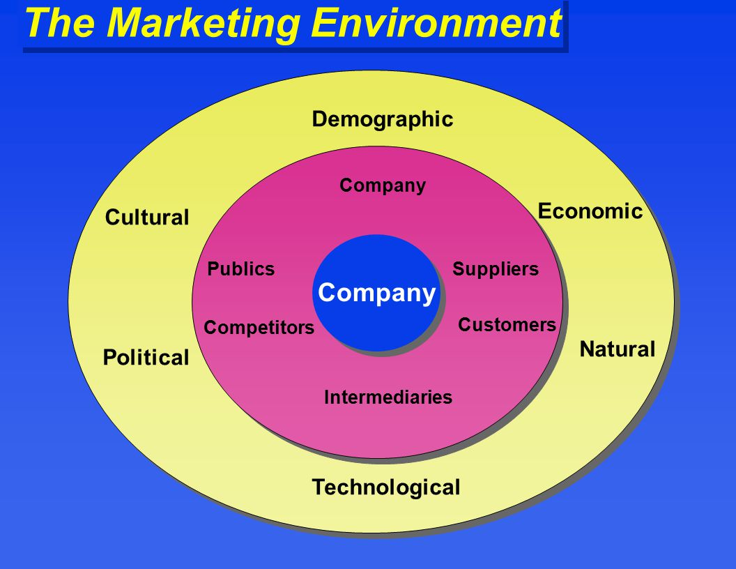 Marketing Natural Resources