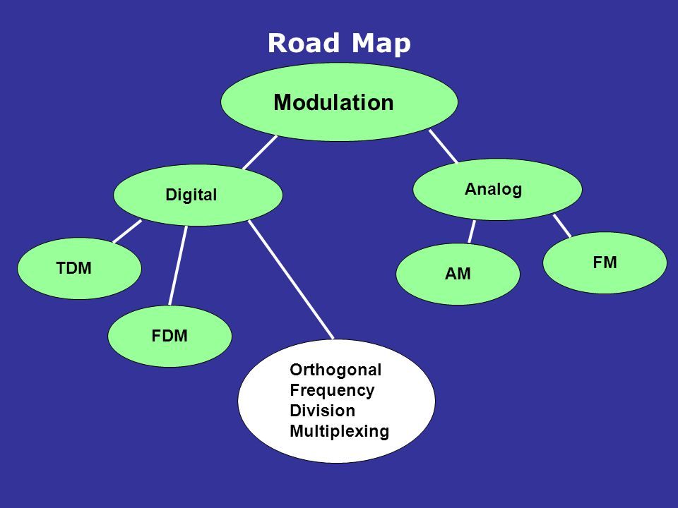 Road Map Modulation Analog Digital FM TDM AM FDM