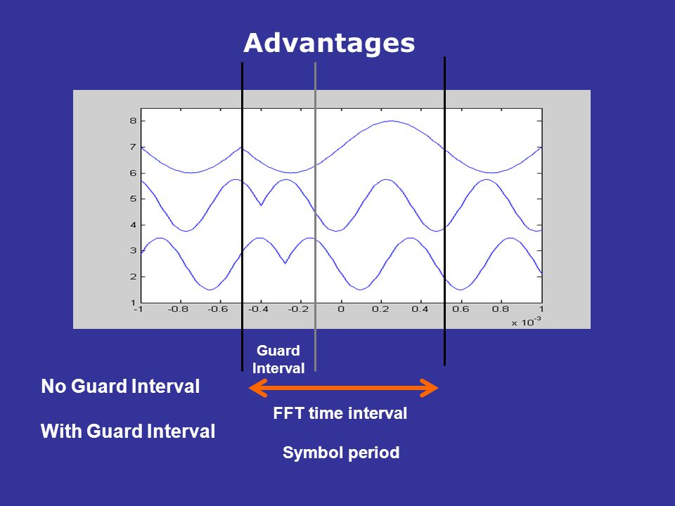 Advantages No Guard Interval With Guard Interval FFT time interval