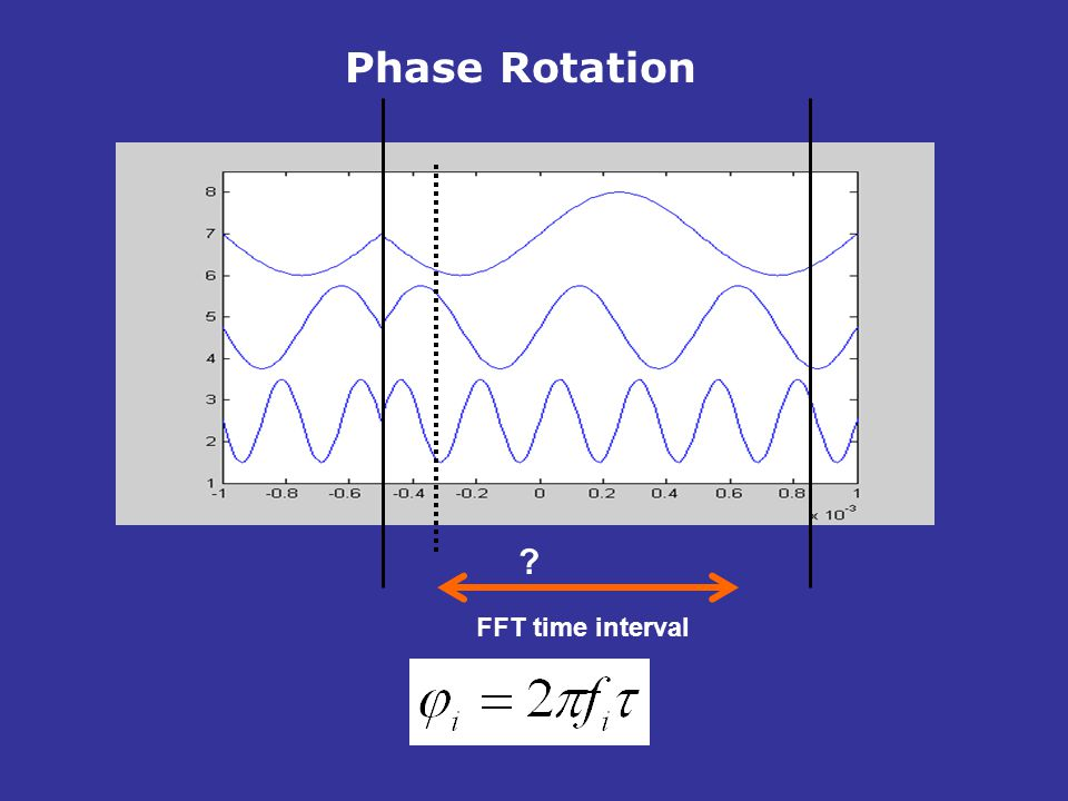 Phase Rotation FFT time interval
