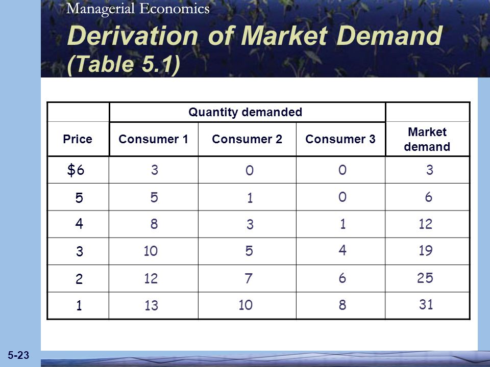Derivation of Market Demand (Table 5.1)