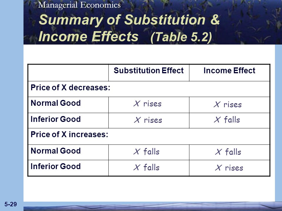 Summary of Substitution & Income Effects (Table 5.2)