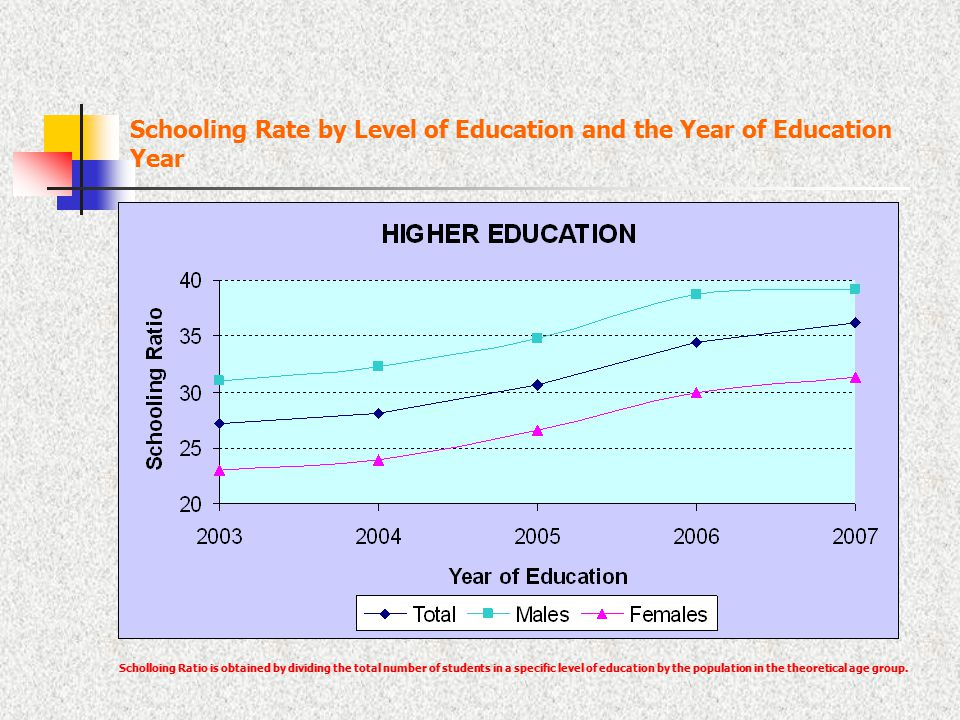 Schooling Rate by Level of Education and the Year of Education Year