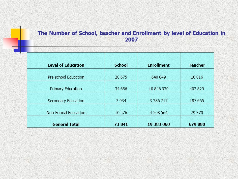 The Number of School, teacher and Enrollment by level of Education in 2007