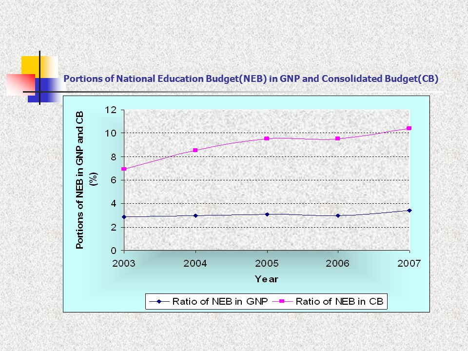 Portions of National Education Budget(NEB) in GNP and Consolidated Budget(CB)