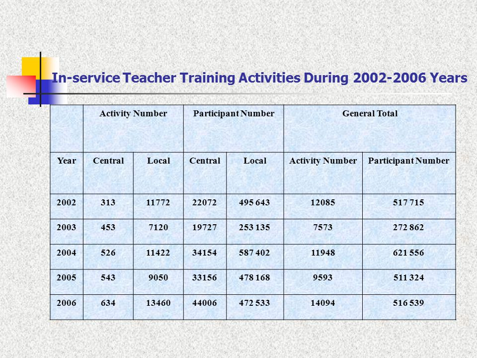 In-service Teacher Training Activities During Years