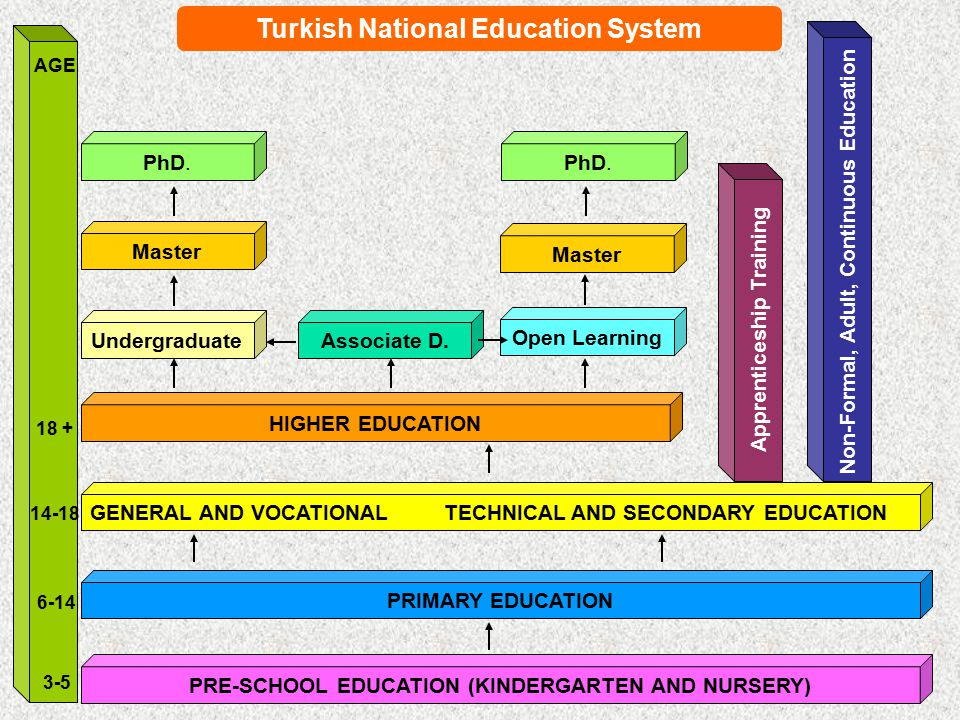 Turkish National Education System