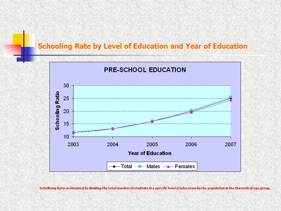 Schooling Rate by Level of Education and Year of Education