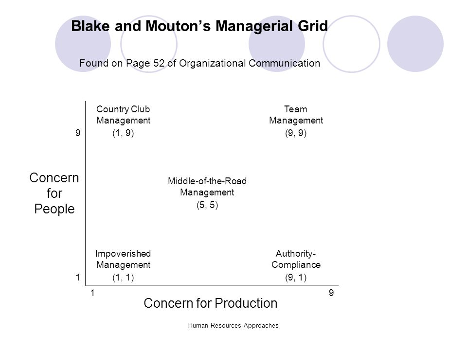 organizational values in managerial communication Recognizing organizational culture in managing change the purpose of this article is to examine how organizational culture influences the likelihood of success for change strategies, and to provide tools for the reader to apply within his or her organization.