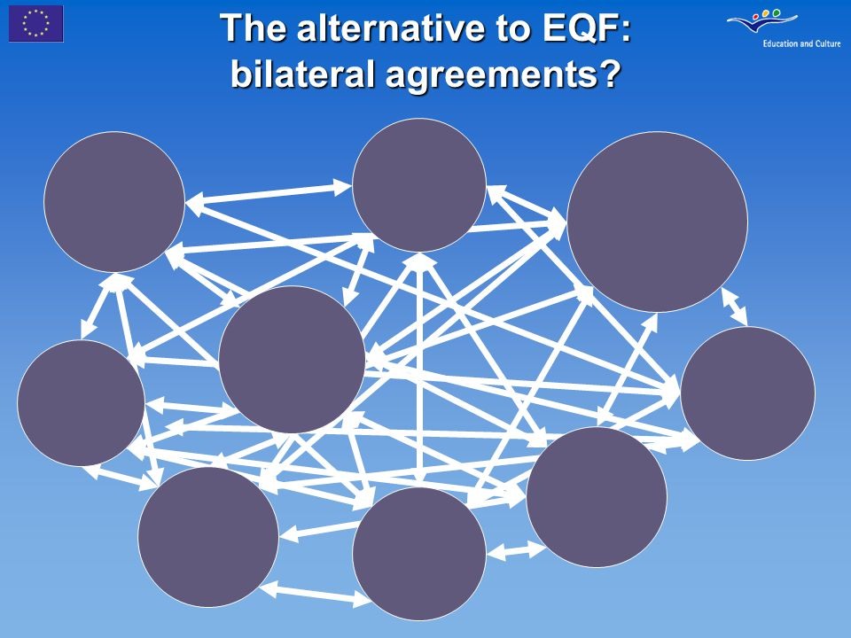 Towards a european qualifications framework for lifelong learning the alternative to eqf bilateral agreements platinumwayz