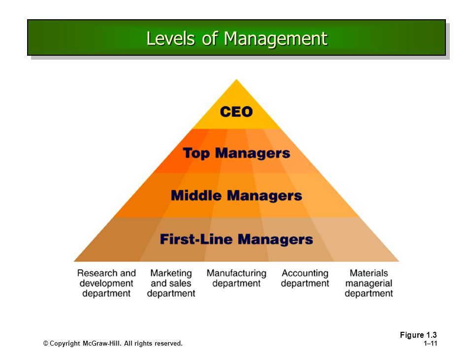 Levels of Management Levels of management First-line managers