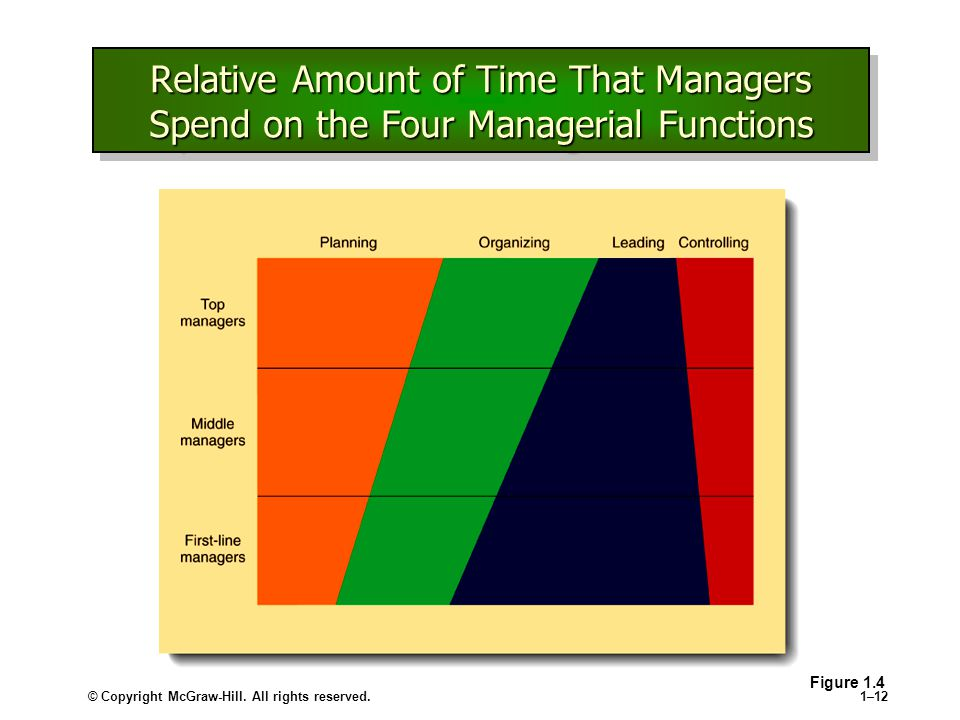 Relative Amount of Time That Managers Spend on the Four Managerial Functions