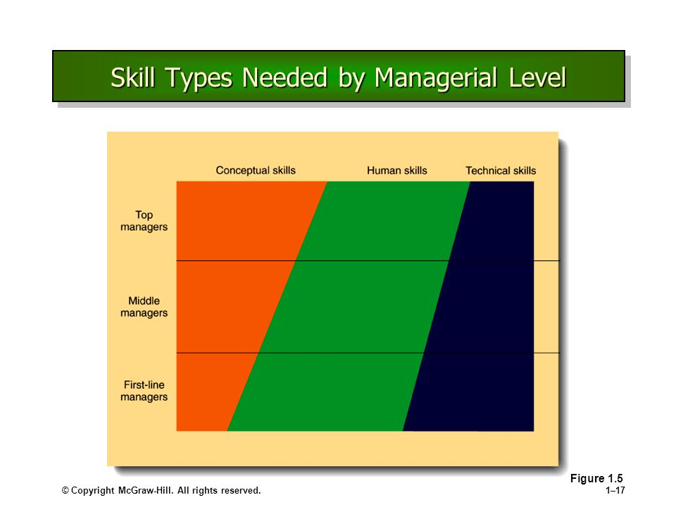 Skill Types Needed by Managerial Level