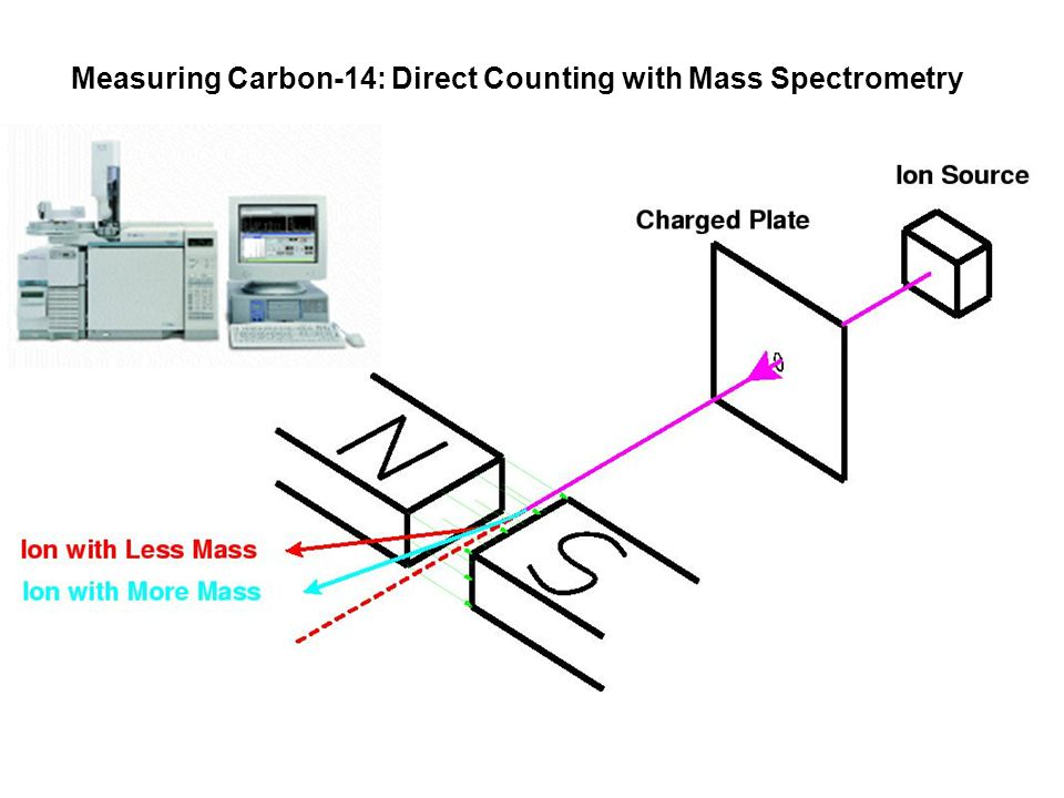 Mass spectrometry carbon dating