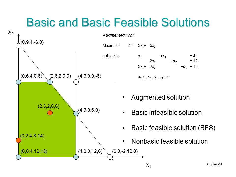 algorithm to calculate basic feasible solution Simplex-algorithm (dantzig 1947) 1 find a  i∗ bi satisfies ax ≤ b, then x  called a basic feasible solution and i is called a feasible basis  compute ut def.
