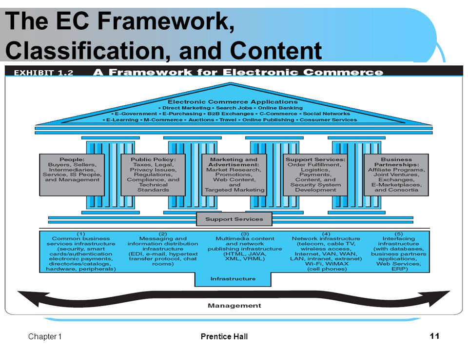 Thu 22-9 The EC Framework, Classification, and Content