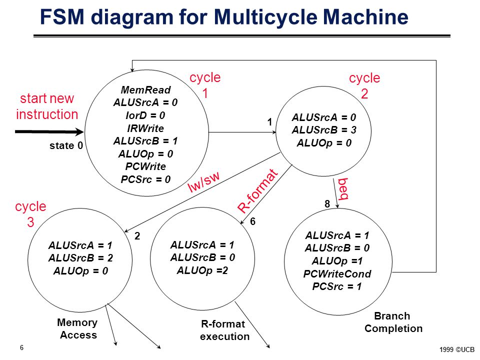 FSM diagram for Multicycle Machine