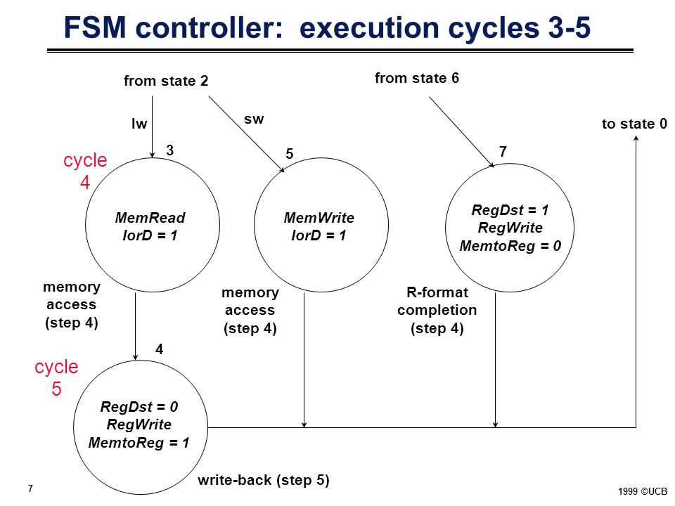 FSM controller: execution cycles 3-5