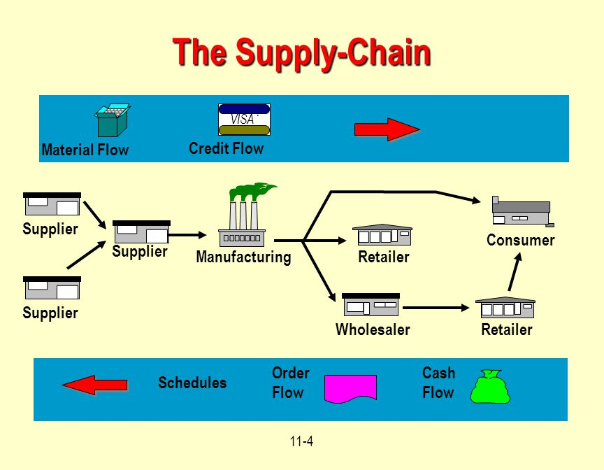 The Supply-Chain Material Flow Credit Flow Supplier Consumer Supplier
