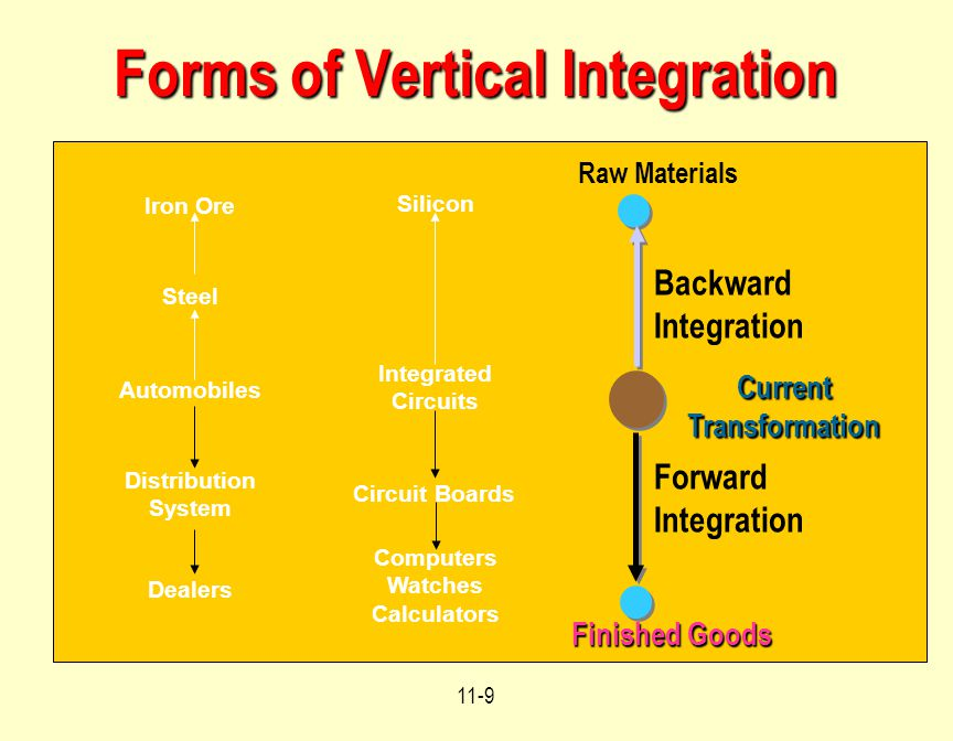 Forms of Vertical Integration