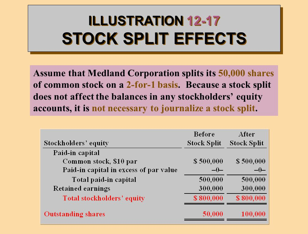 How does stock split affect options