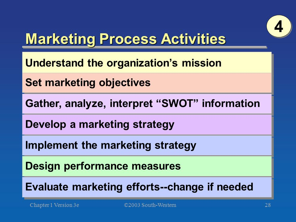 Marketing Process Activities