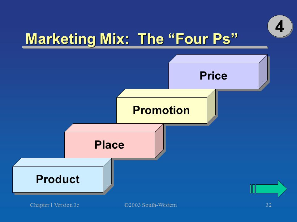 Marketing Mix: The Four Ps
