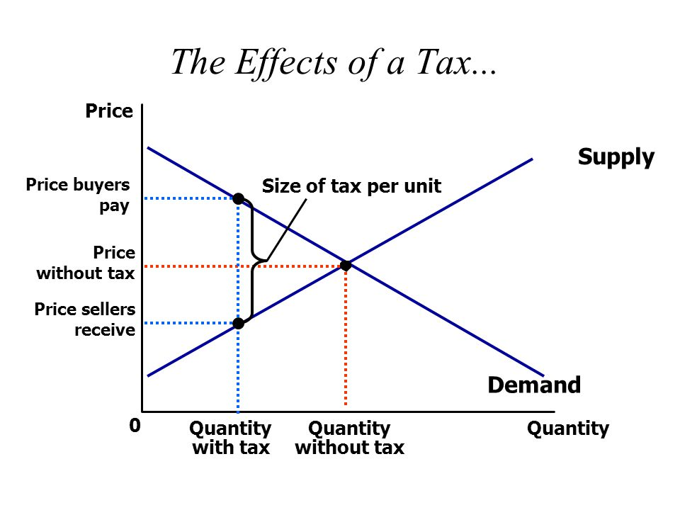 the effects of a tax supply demand price size of tax per unit
