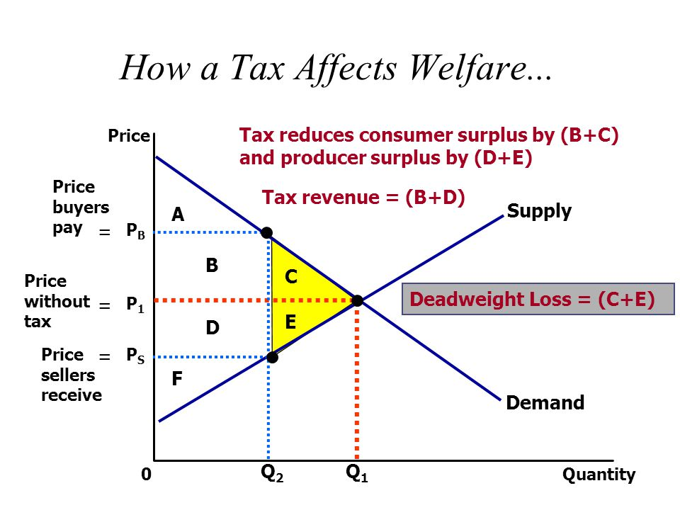 The Effects Of A Tax Supply Demand Price Size Of Tax