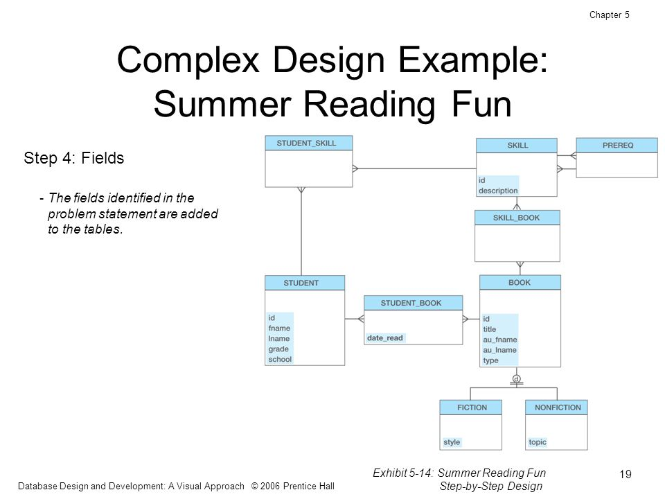 Database design and development a visual approach ppt for Complex table design