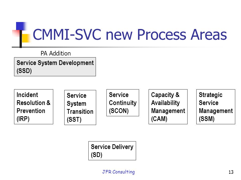 cmmi svc The cmmi-svc book is available worldwide, and in second edition two other books featuring cmmi-svc by partners are published, a third on its way.