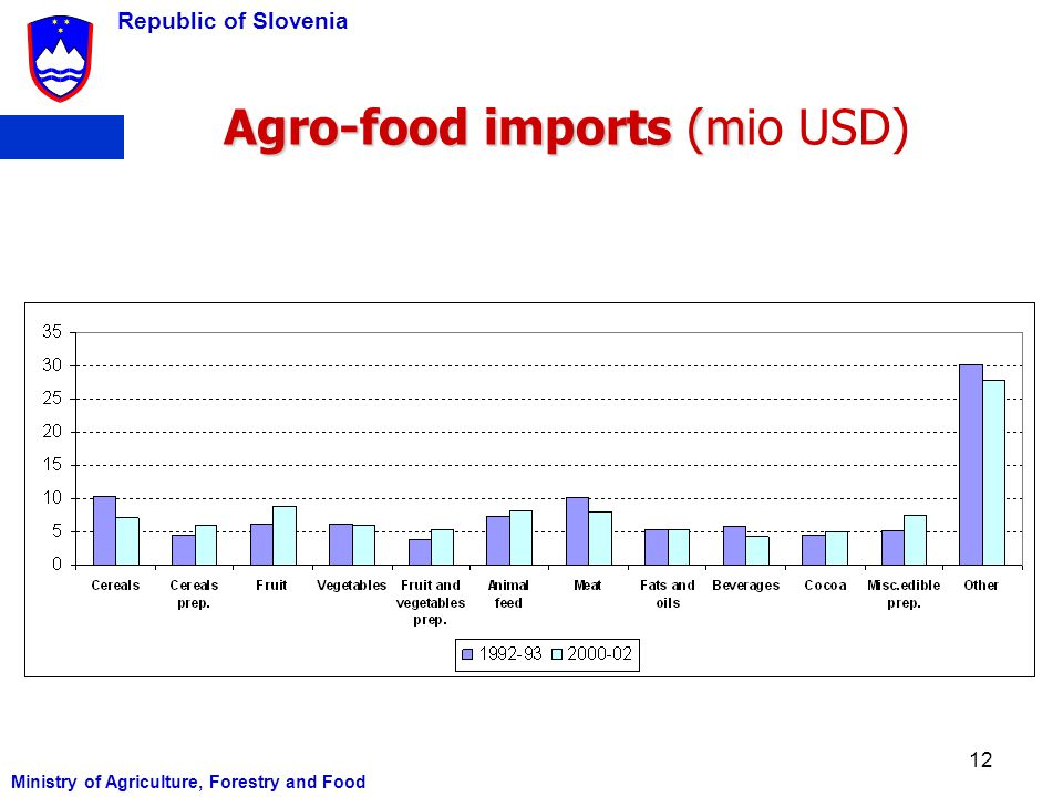 Agro-food imports (mio USD)