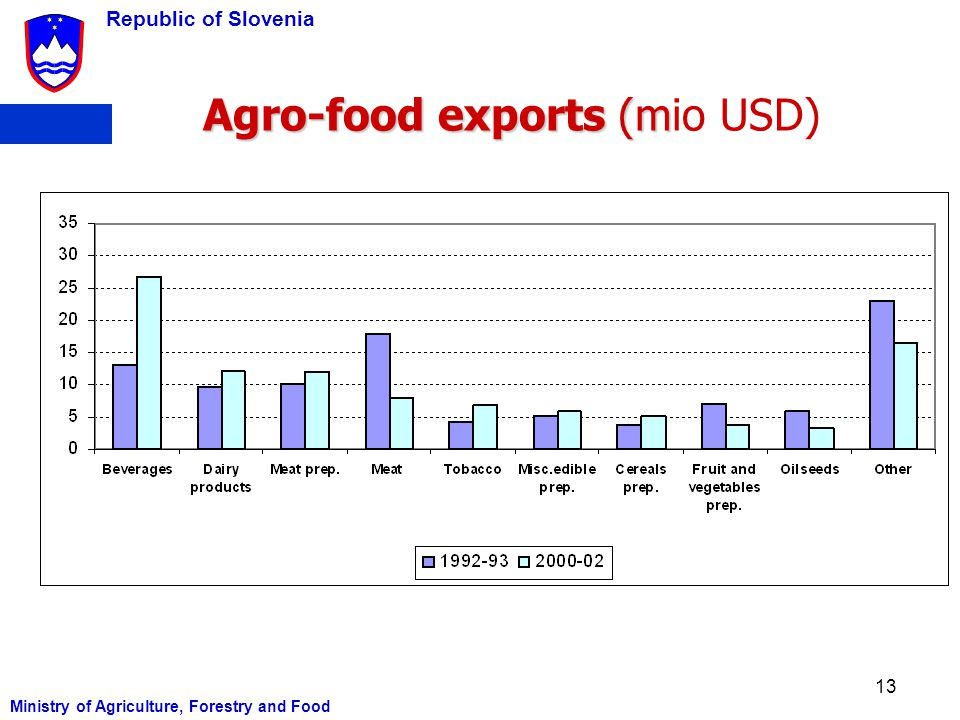 Agro-food exports (mio USD)