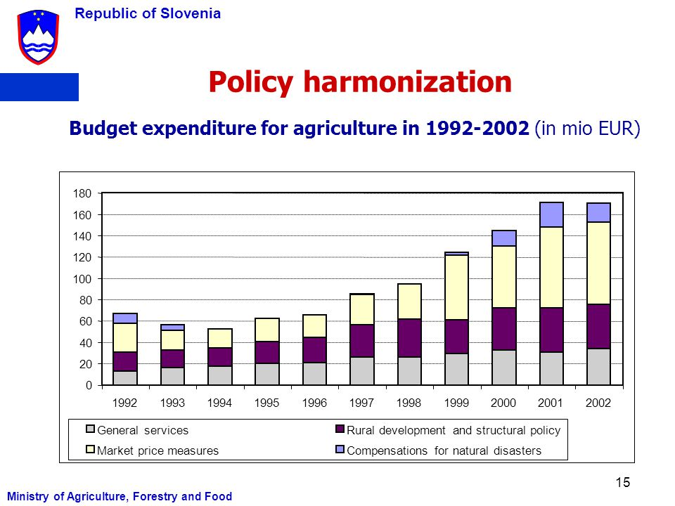 Policy harmonization Budget expenditure for agriculture in (in mio EUR)