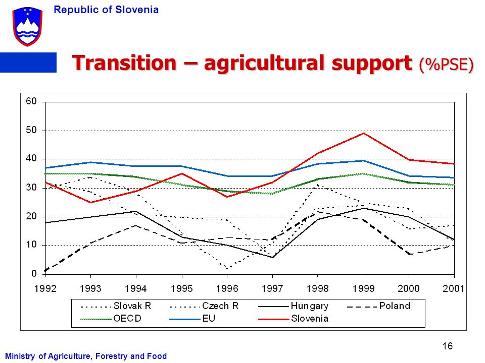 Transition – agricultural support (%PSE)