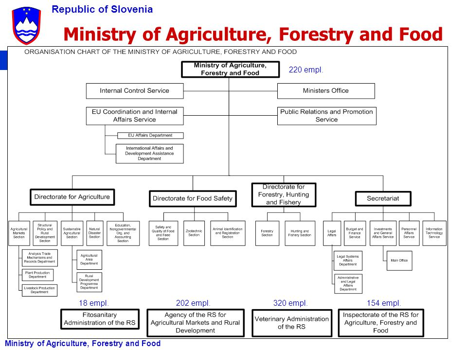 Ministry of Agriculture, Forestry and Food