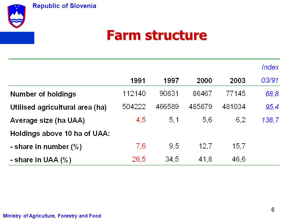 Farm structure Ministry of Agriculture, Forestry and Food