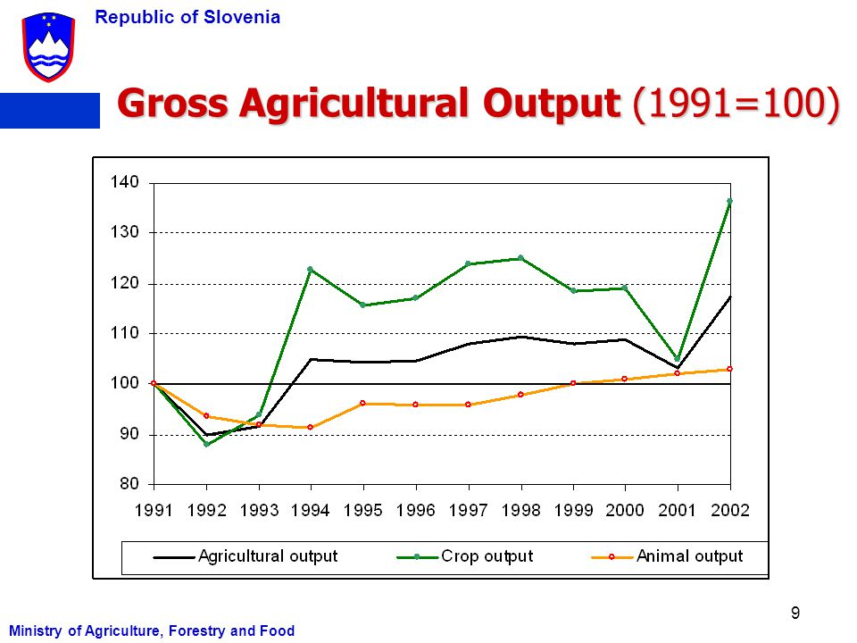 Gross Agricultural Output (1991=100)
