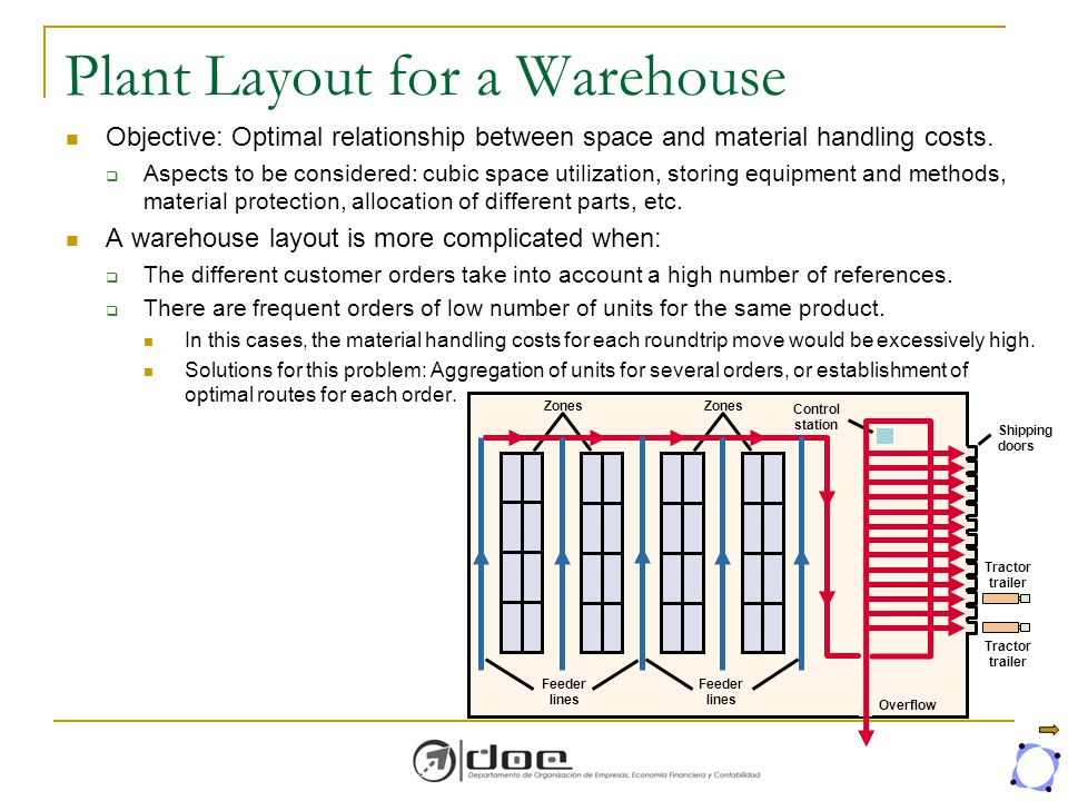 introduction for warehouse layout Table of contents introduction introduction velocity and accuracy: for any supply chain business, the velocity at which goods warehouse layout: a well designed warehouse will ensure smooth flow of goods the main areas of the warehouse are.