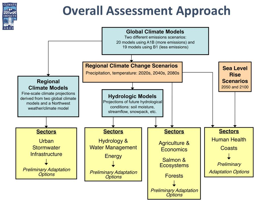 Overall Assessment Approach