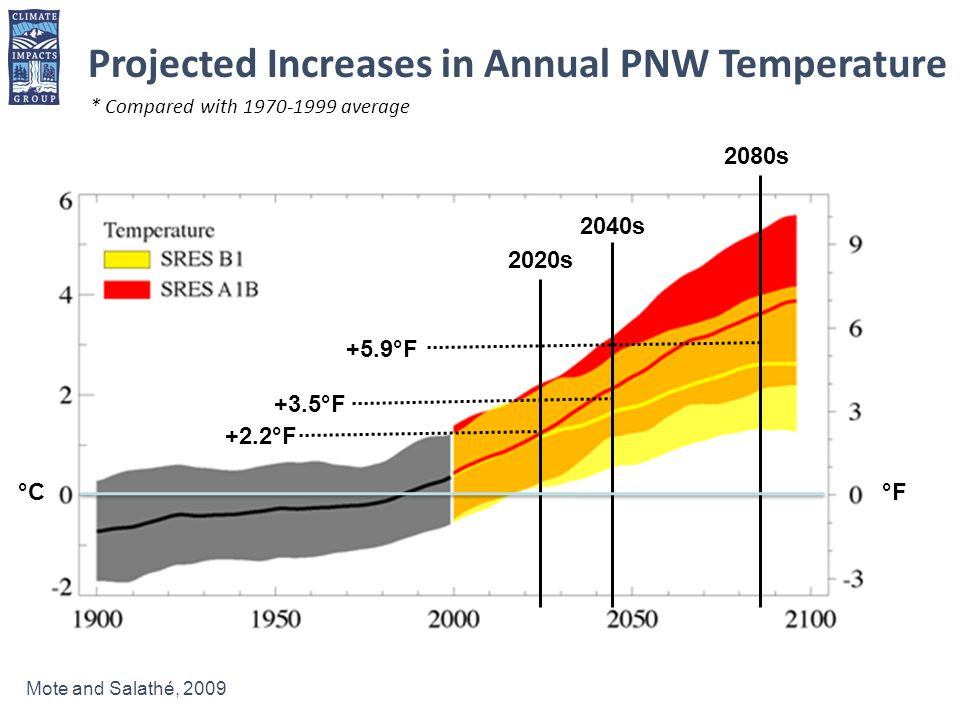 Projected Increases in Annual PNW Temperature