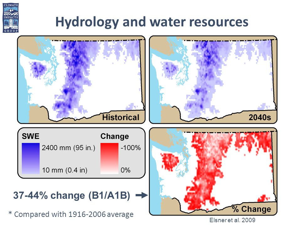Hydrology and water resources